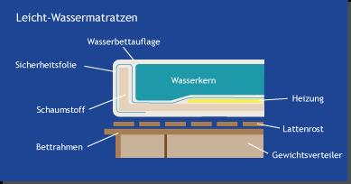Leicht-Wassermatrtzen